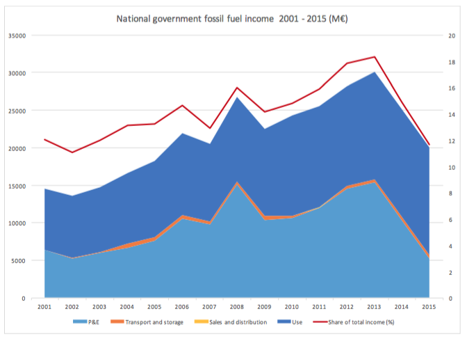 Government fossil fuel related revenue 2001- 2015 (Oxenaar, 2017)