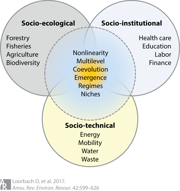 Sustainability Transitions Research: Transforming Science and Practice for Societal Change