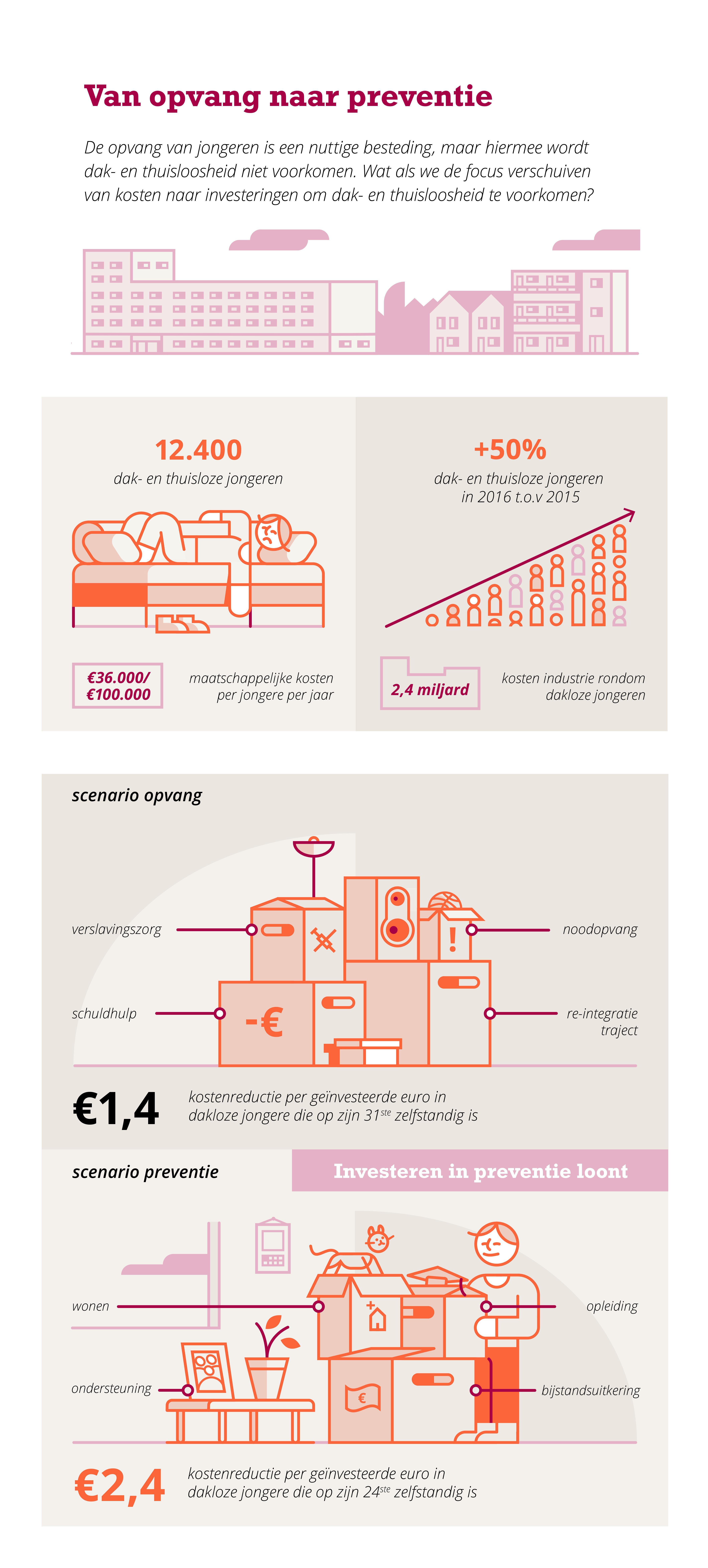 Van kostenpost naar investering: Perspectief voor dak- en thuisloze jongeren