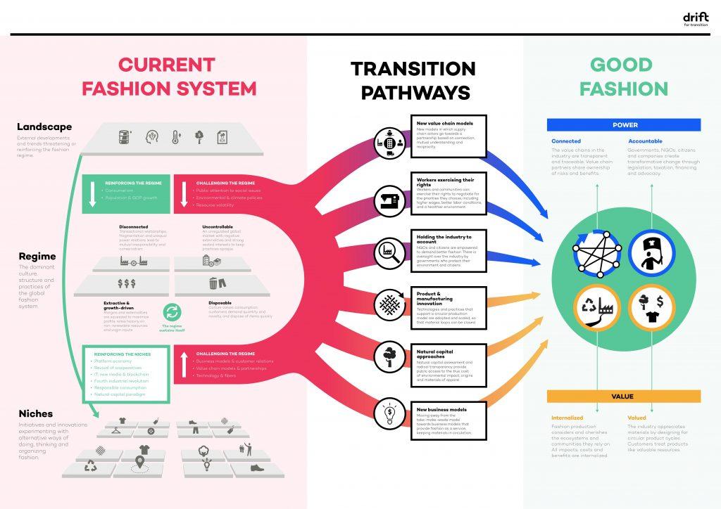 Fashion Transition